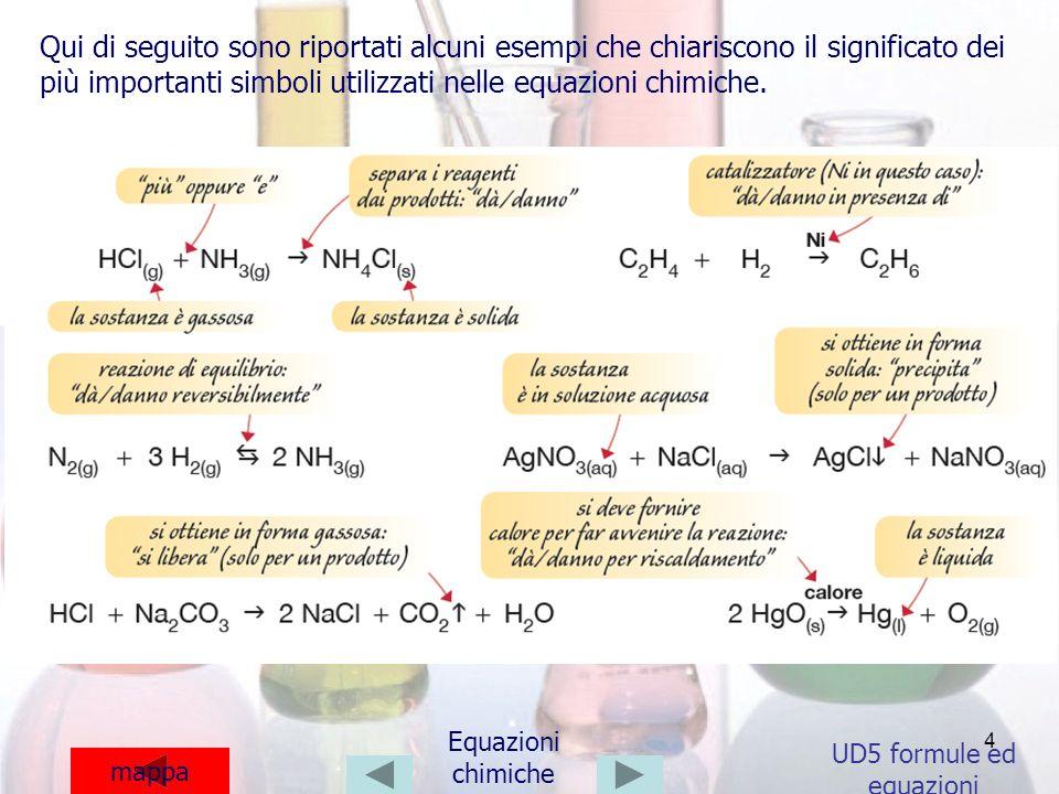 4 UD5 formule ed equazioni mappa Equazioni chimiche Qui di seguito sono riportati alcuni esempi che chiariscono il significato dei più importanti simb