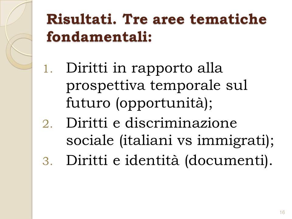Risultati. Tre aree tematiche fondamentali: 1. Diritti in rapporto alla prospettiva temporale sul futuro (opportunità); 2. Diritti e discriminazione s