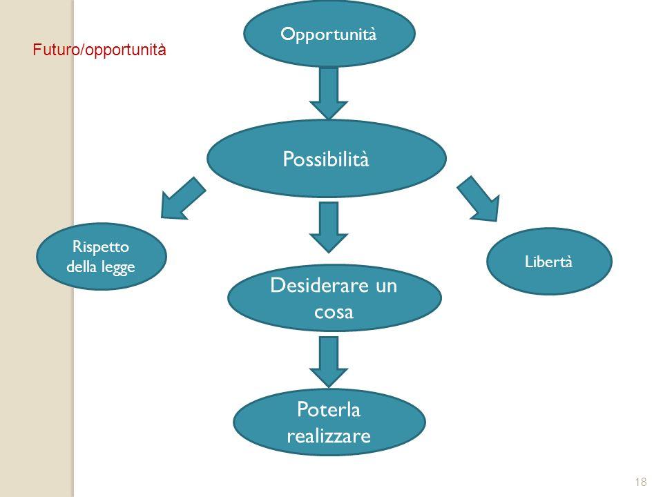 18 Desiderare un cosa Possibilità Opportunità Poterla realizzare Rispetto della legge Libertà Futuro/opportunità