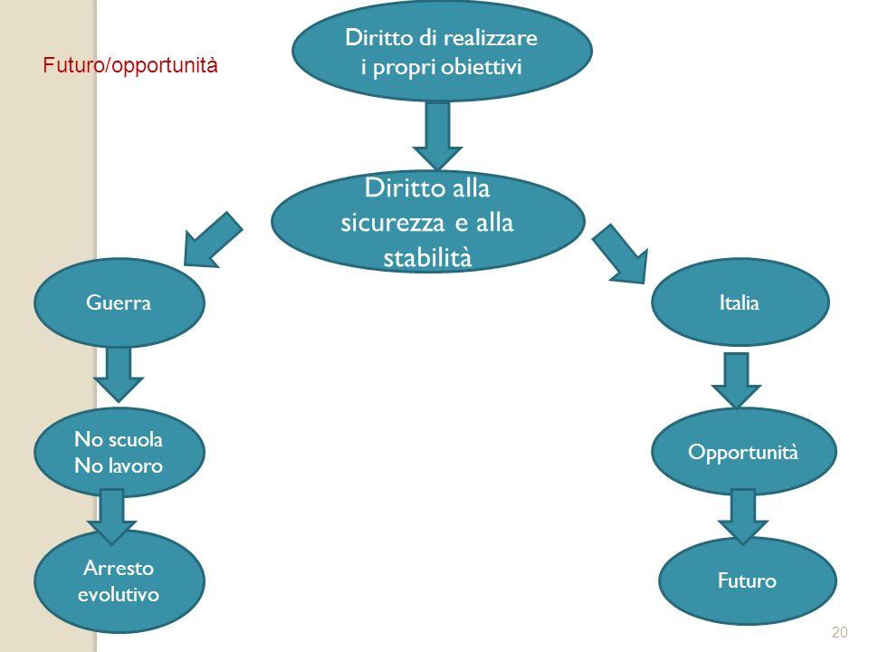 20 Diritto alla sicurezza e alla stabilità Diritto di realizzare i propri obiettivi Guerra Italia Opportunità Futuro No scuola No lavoro Arresto evolu
