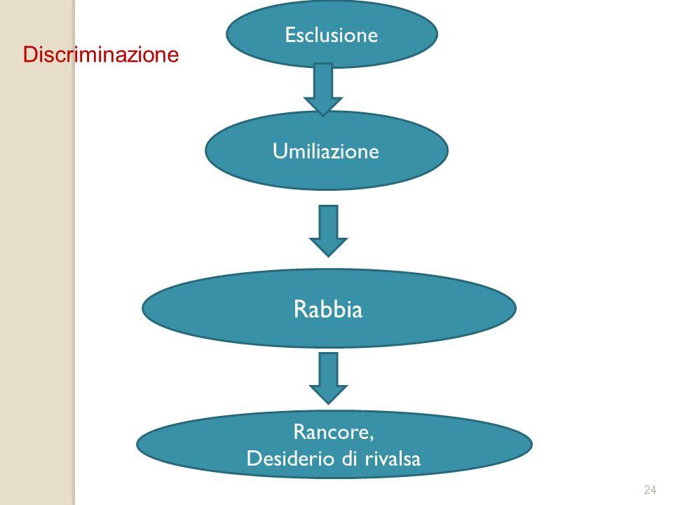 24 Rabbia Umiliazione Esclusione Rancore, Desiderio di rivalsa Discriminazione