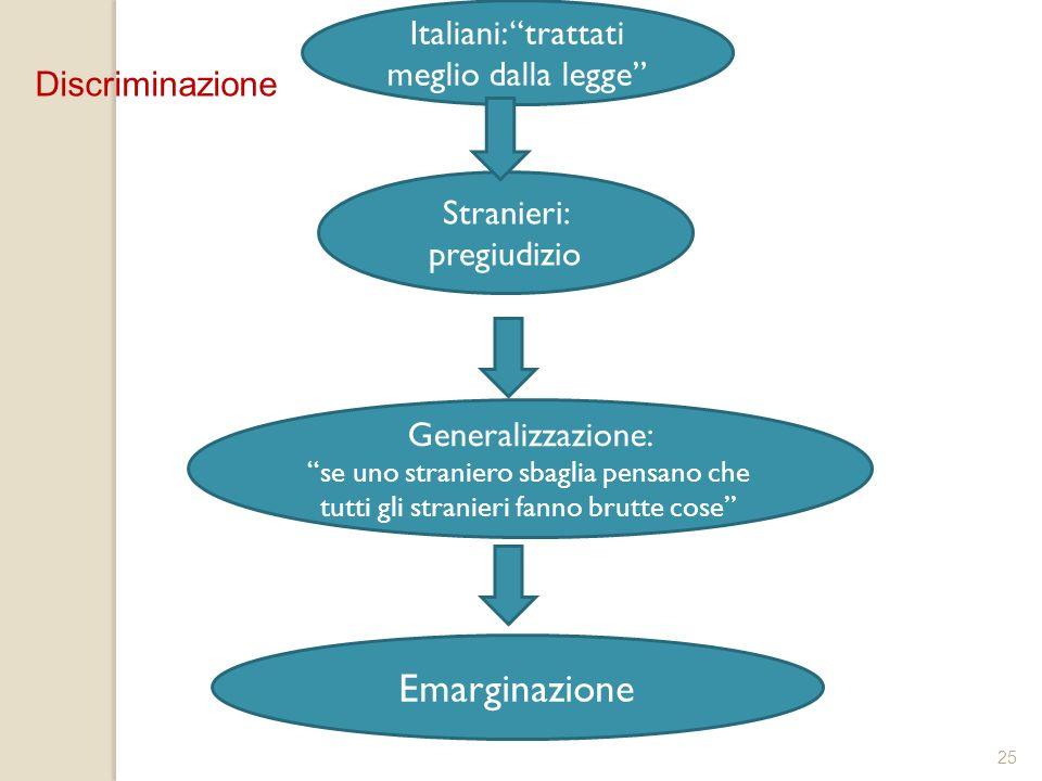 25 Generalizzazione: se uno straniero sbaglia pensano che tutti gli stranieri fanno brutte cose Stranieri: pregiudizio Italiani: trattati meglio dalla