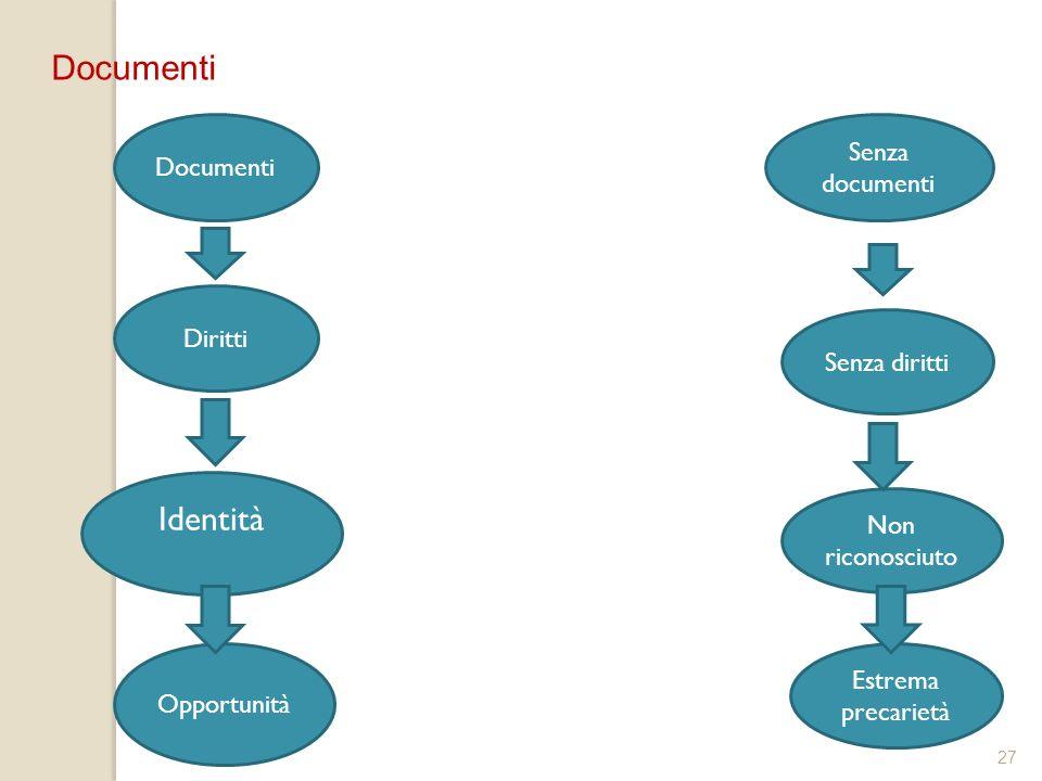 27 Documenti Senza diritti Non riconosciuto Estrema precarietà Diritti Identità Documenti Opportunità Senza documenti