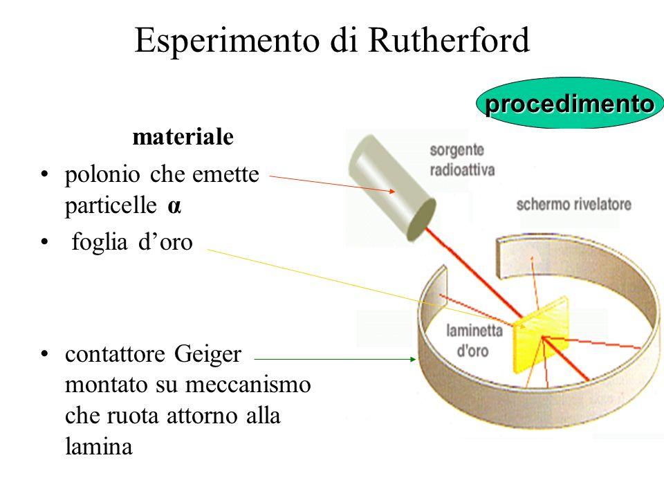 Esperimento di Rutherfordconclusioni quasi tutta la massa dellatomo occupa una ridottissima porzione del suo volume totale, al centro nucleo esso è costituito da particelle positive-protoni- e probabilmente da altre neutre.
