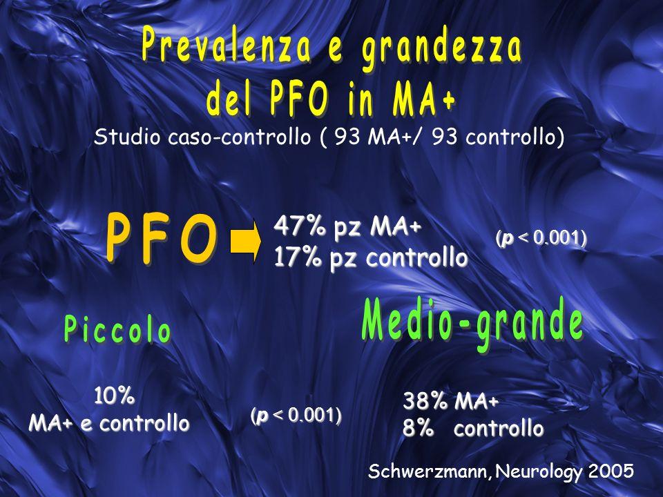 47% pz MA+ 17% pz controllo 38% MA+ 8% controllo Studio caso-controllo ( 93 MA+/ 93 controllo) 10% 10% MA+ e controllo Schwerzmann, Neurology 2005 (p < 0.001)
