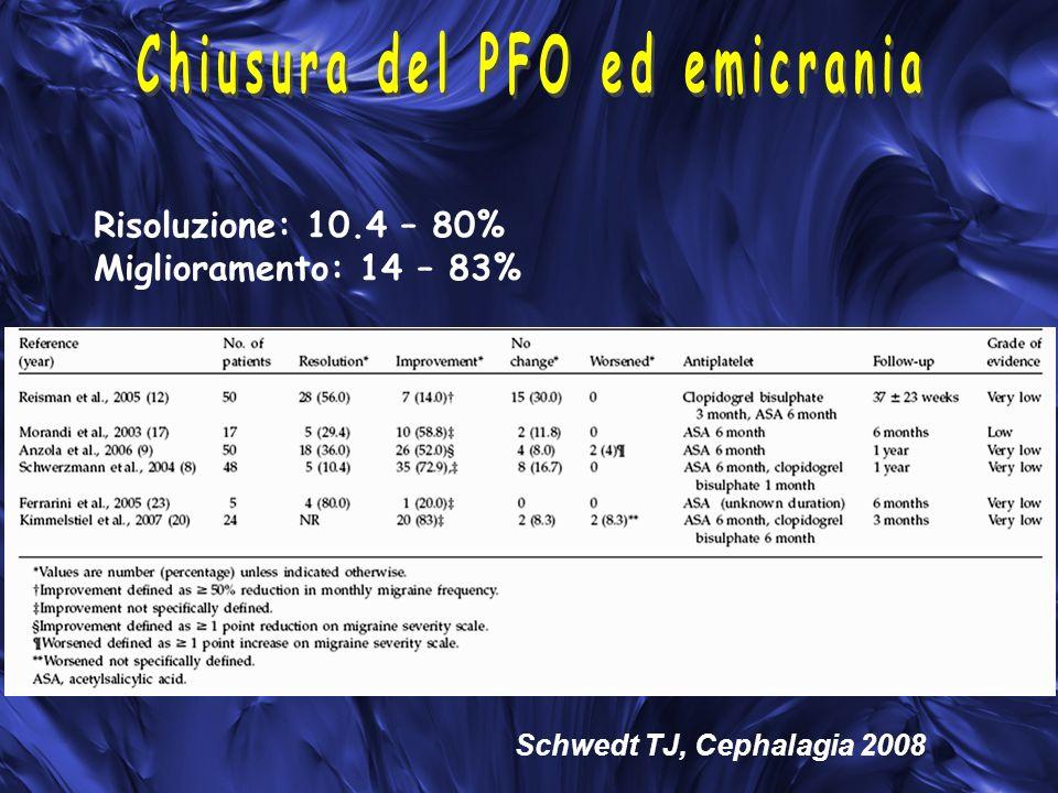 Risoluzione: 10.4 – 80% Miglioramento: 14 – 83% Schwedt TJ, Cephalagia 2008