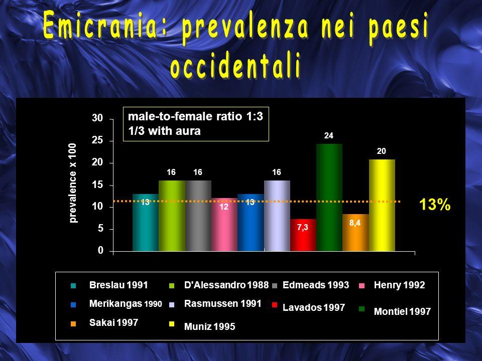 AGE (YEARS) %MIGRAINEFREQUECY%MIGRAINEFREQUECY Lipton RB, Headache 2001