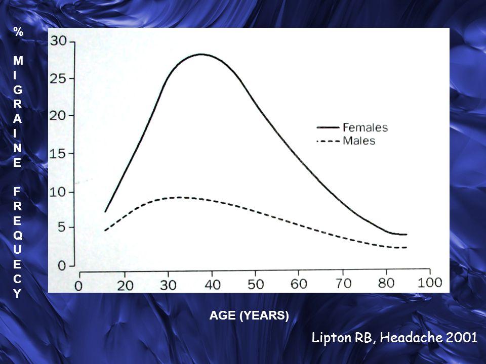 Nei pz con Ictus-TIA criptogenico e PFO la prevalenza di emicrania è 2-3 volte maggiore rispetto ai pz senza PFO.