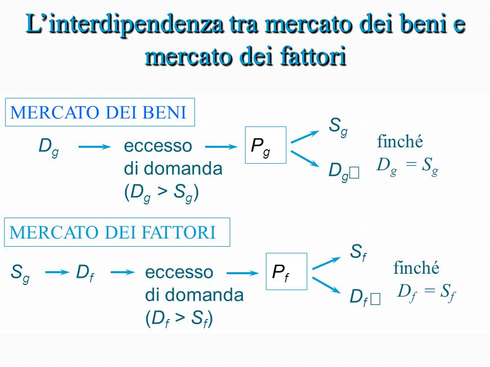 Il meccanismo dei prezzi Variazione dellofferta a partire da una situazione di equilibrio Sp D S finché la domanda non eguaglia lofferta Sp D S