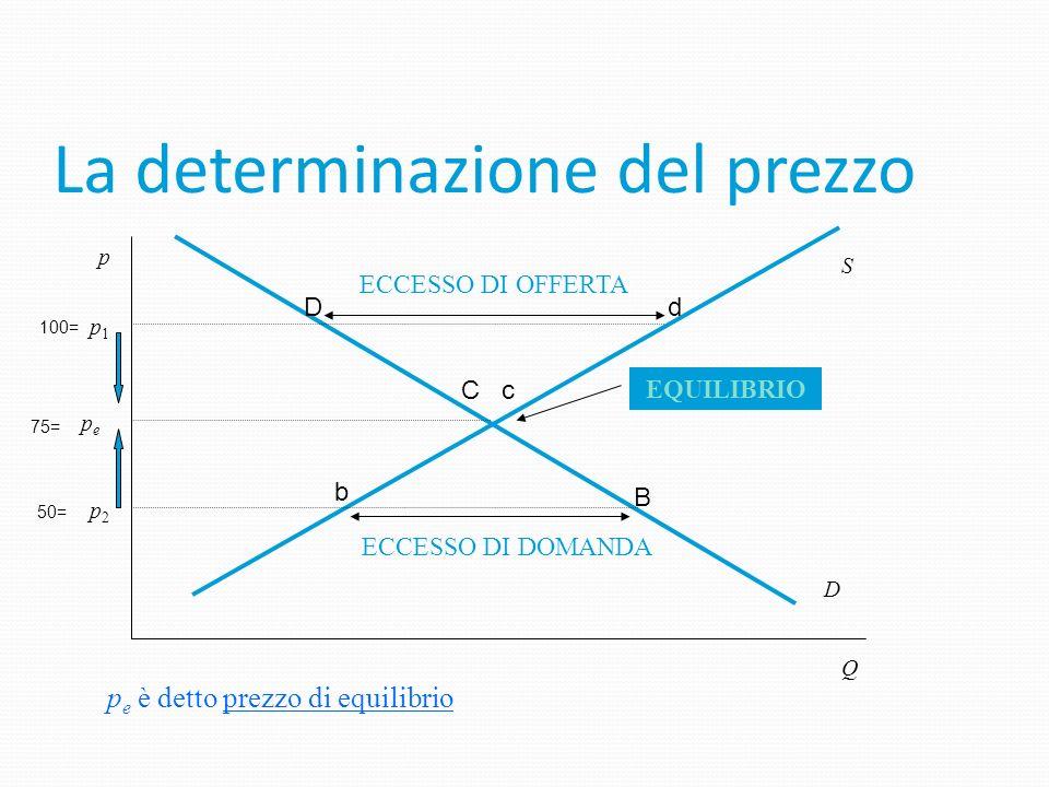 Giuseppe Celi 2006 Appunti da J.Sloman, Il Mulino In quale quantità verrà acquistato e venduto un bene e a quale prezzo? Se cè eccesso di offerta: si