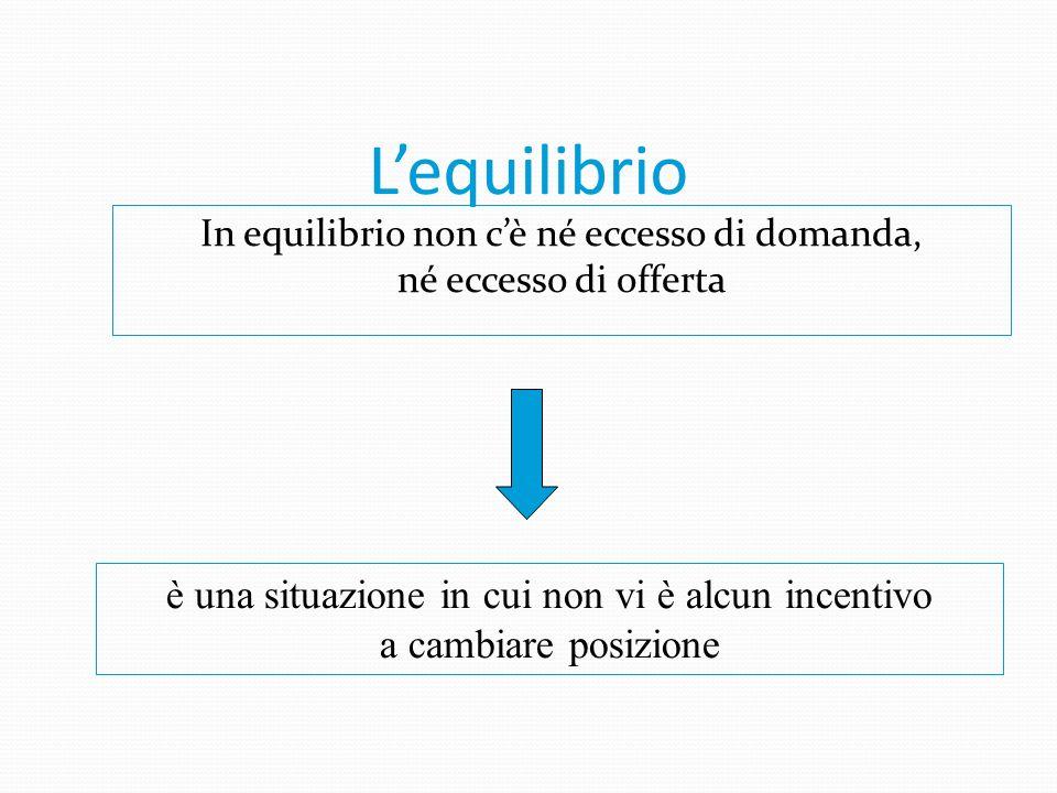 La determinazione del prezzo Q p D S p1p1 ECCESSO DI OFFERTA p2p2 ECCESSO DI DOMANDA pepe EQUILIBRIO p e è detto prezzo di equilibrio 75= C 50= B 100=