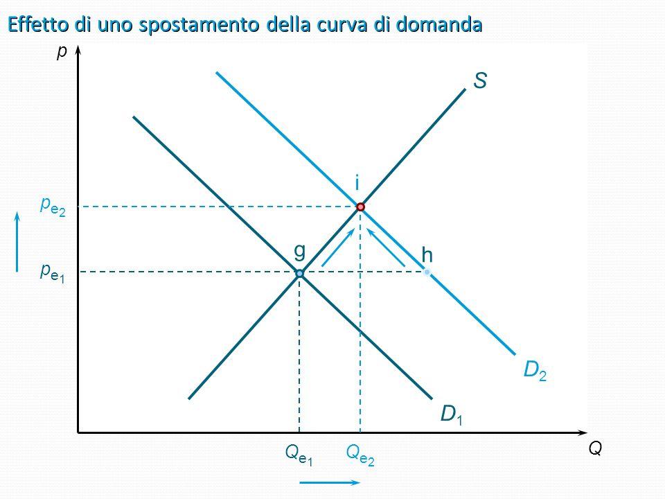 Giuseppe Celi 2006 Appunti da J.Sloman, Il Mulino Variazione della domanda in seguito alla variazione di una delle determinanti diverse dal prezzo Se
