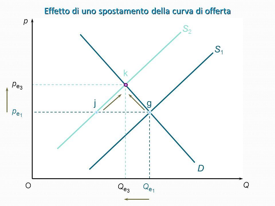 Variazione dellofferta in seguito alla variazione di una delle determinanti diverse dal prezzo Se cè un aumento dellofferta: si determina un eccesso d