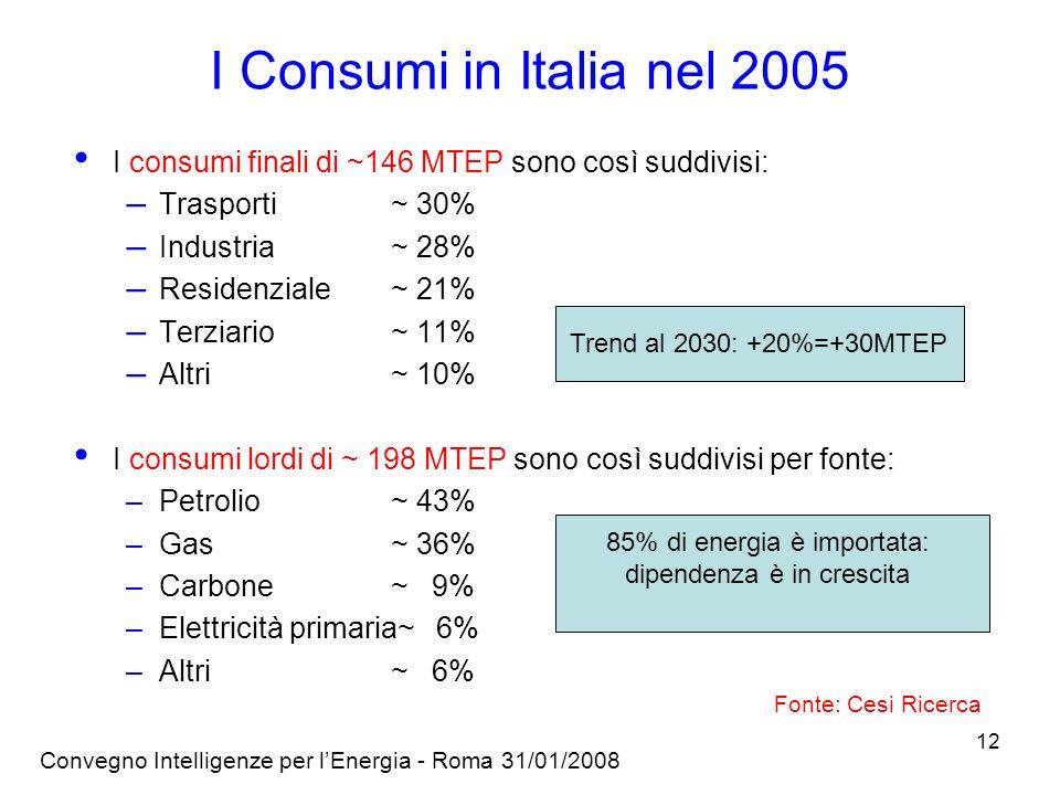 Convegno Intelligenze per lEnergia - Roma 31/01/2008 12 I consumi finali di ~146 MTEP sono così suddivisi: – Trasporti ~ 30% – Industria~ 28% – Residenziale ~ 21% – Terziario~ 11% – Altri ~ 10% I consumi lordi di ~ 198 MTEP sono così suddivisi per fonte: –Petrolio ~ 43% –Gas ~ 36% –Carbone~ 9% –Elettricità primaria~ 6% –Altri~ 6% Trend al 2030: +20%=+30MTEP 85% di energia è importata: dipendenza è in crescita Fonte: Cesi Ricerca I Consumi in Italia nel 2005