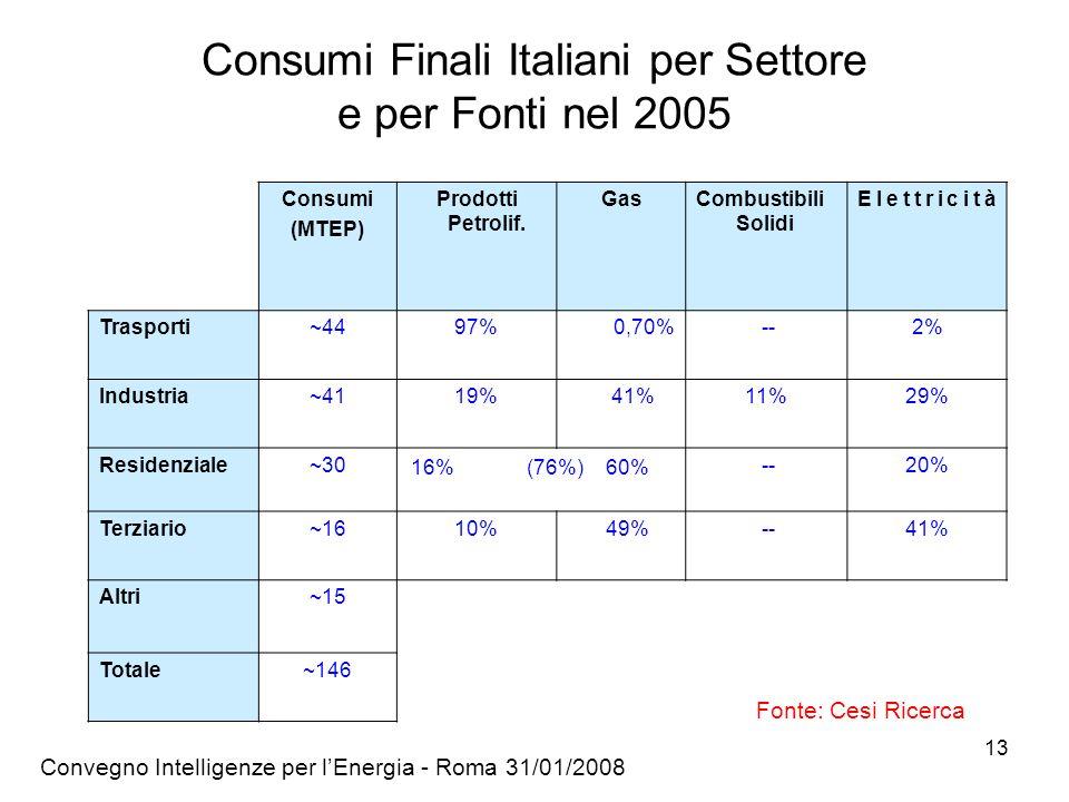Convegno Intelligenze per lEnergia - Roma 31/01/2008 13 Consumi Finali Italiani per Settore e per Fonti nel 2005 Consumi (MTEP) Prodotti Petrolif.