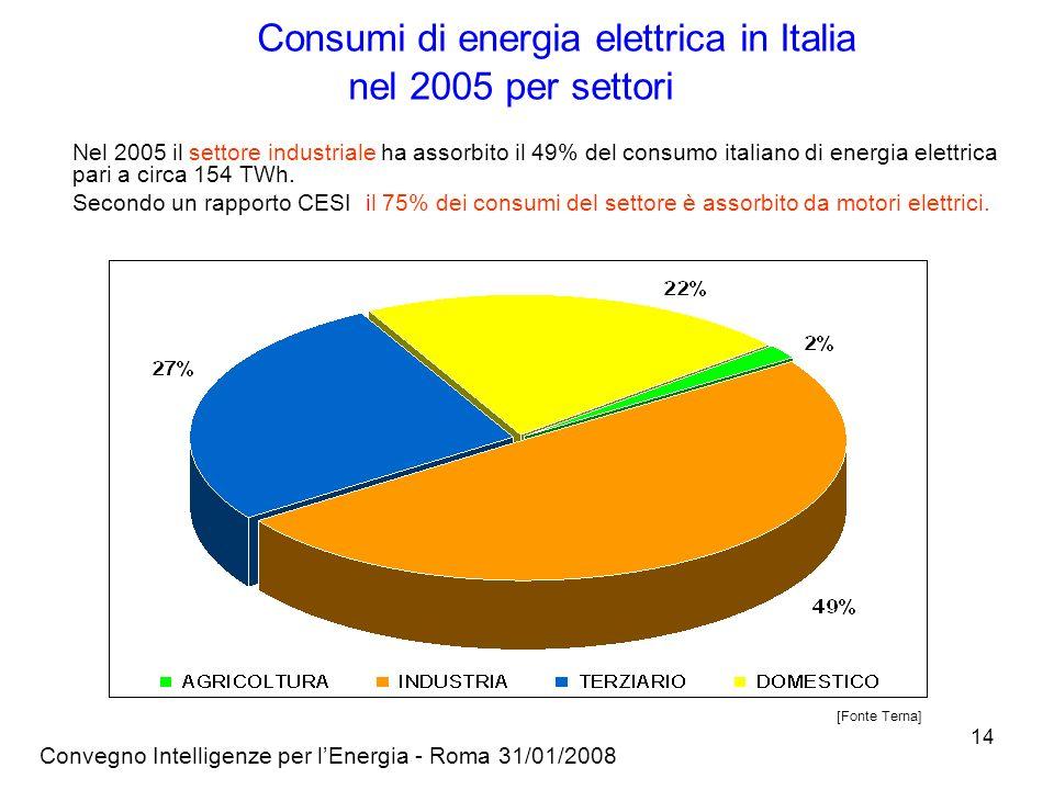 Convegno Intelligenze per lEnergia - Roma 31/01/2008 14 Consumi di energia elettrica in Italia nel 2005 per settori Nel 2005 il settore industriale ha assorbito il 49% del consumo italiano di energia elettrica pari a circa 154 TWh.