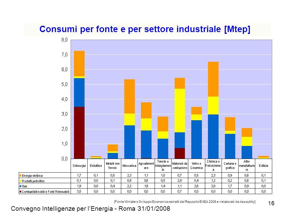 Convegno Intelligenze per lEnergia - Roma 31/01/2008 16 [Fonte Ministero Sviluppo Economico estratti dal Rapporto ENEA 2005 e rielaborati da Assoutility] Consumi per fonte e per settore industriale [Mtep]
