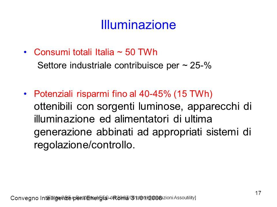 Convegno Intelligenze per lEnergia - Roma 31/01/2008 17 Illuminazione Consumi totali Italia ~ 50 TWh Settore industriale contribuisce per ~ 25-% Potenziali risparmi fino al 40-45% (15 TWh) ottenibili con sorgenti luminose, apparecchi di illuminazione ed alimentatori di ultima generazione abbinati ad appropriati sistemi di regolazione/controllo.