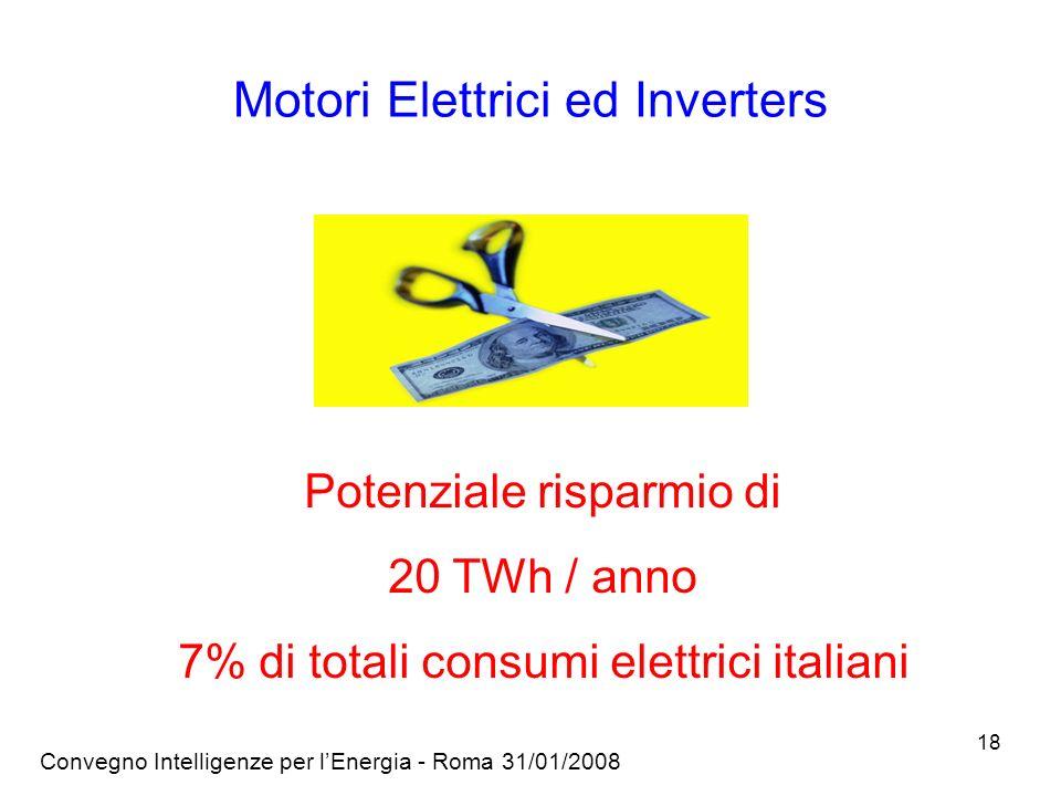 Convegno Intelligenze per lEnergia - Roma 31/01/2008 18 Motori Elettrici ed Inverters Potenziale risparmio di 20 TWh / anno 7% di totali consumi elettrici italiani