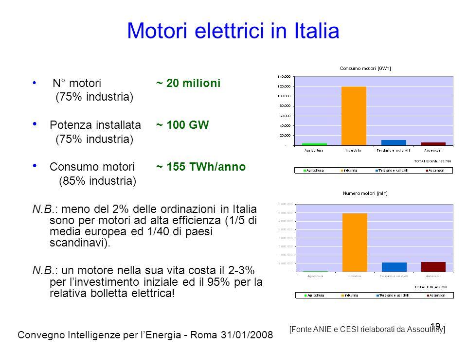 Convegno Intelligenze per lEnergia - Roma 31/01/2008 19 Motori elettrici in Italia N° motori~ 20 milioni (75% industria) Potenza installata~ 100 GW (75% industria) Consumo motori ~ 155 TWh/anno (85% industria) N.B.: meno del 2% delle ordinazioni in Italia sono per motori ad alta efficienza (1/5 di media europea ed 1/40 di paesi scandinavi).
