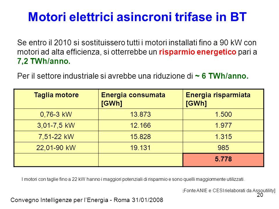 Convegno Intelligenze per lEnergia - Roma 31/01/2008 20 Motori elettrici asincroni trifase in BT Se entro il 2010 si sostituissero tutti i motori installati fino a 90 kW con motori ad alta efficienza, si otterrebbe un risparmio energetico pari a 7,2 TWh/anno.