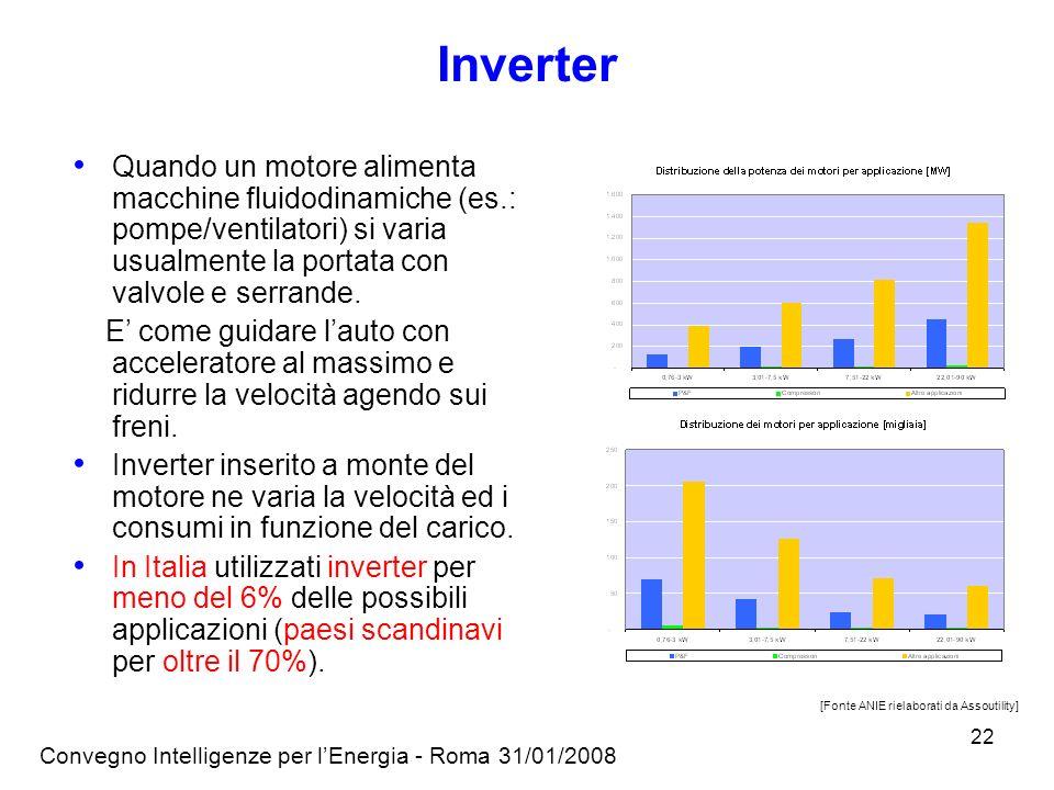 Convegno Intelligenze per lEnergia - Roma 31/01/2008 22 Inverter Quando un motore alimenta macchine fluidodinamiche (es.: pompe/ventilatori) si varia usualmente la portata con valvole e serrande.