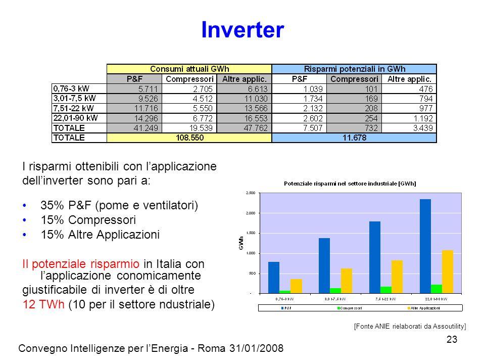 Convegno Intelligenze per lEnergia - Roma 31/01/2008 23 I risparmi ottenibili con lapplicazione dellinverter sono pari a: 35% P&F (pome e ventilatori) 15% Compressori 15% Altre Applicazioni Il potenziale risparmio in Italia con lapplicazione conomicamente giustificabile di inverter è di oltre 12 TWh (10 per il settore ndustriale) [Fonte ANIE rielaborati da Assoutility] Inverter