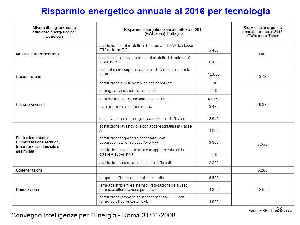 Convegno Intelligenze per lEnergia - Roma 31/01/2008 28 Misure di miglioramento efficienza energetica per tecnologia Risparmio energetico annuale atteso al 2016 (GWh/anno) Dettaglio Risparmio energetico annuale atteso al 2016 (GWh/anno) Totale Motori elettrici/inverters sostituzione motori elettrici di potenza 1-90kW da classe Eff2 a classe Eff13.400 9.800 installazione di inverters su motori elettrici di potenza 0 75-90 kWh6.400 Coibentazione coibentazione superfici opache edifici residenziali ante 198012.800 13.730 sostituzione di vetri semplice con doppi vetri930 Climatizzazione impiego di condizionatori efficienti540 49.880 impiego impianti di riscaldamento efficienti43.350 camini termici e caldaie a legna3.480 incentivazione allimpiego di condizionatori efficienti2.510 Elettrodomestici e Climatizzazione termica, frigorifera residenziale e assimilata sostituzione lavastoviglie con apparecchiature in classe A1.060 7.530 sostituzione frigoriferi e congelatori con apparecchiature in classe A+ e A++3.860 sostituzione lavabiancheria con apparecchiature in classe A superlativa410 sostituzione scalda acqua elettrici efficienti2.200 Cogenerazione 6.280 Illuminazione lampade efficienti e sistemi di controllo6.500 12.590 lampade efficienti e sistemi di regolazione del flusso luminoso (illuminazione pubblica)1.290 sostituzione lampade ad incandescenza (GLS) con lampade a fluorescenza CFL4.800 Fonte MSE - Cesi Ricerca Risparmio energetico annuale al 2016 per tecnologia