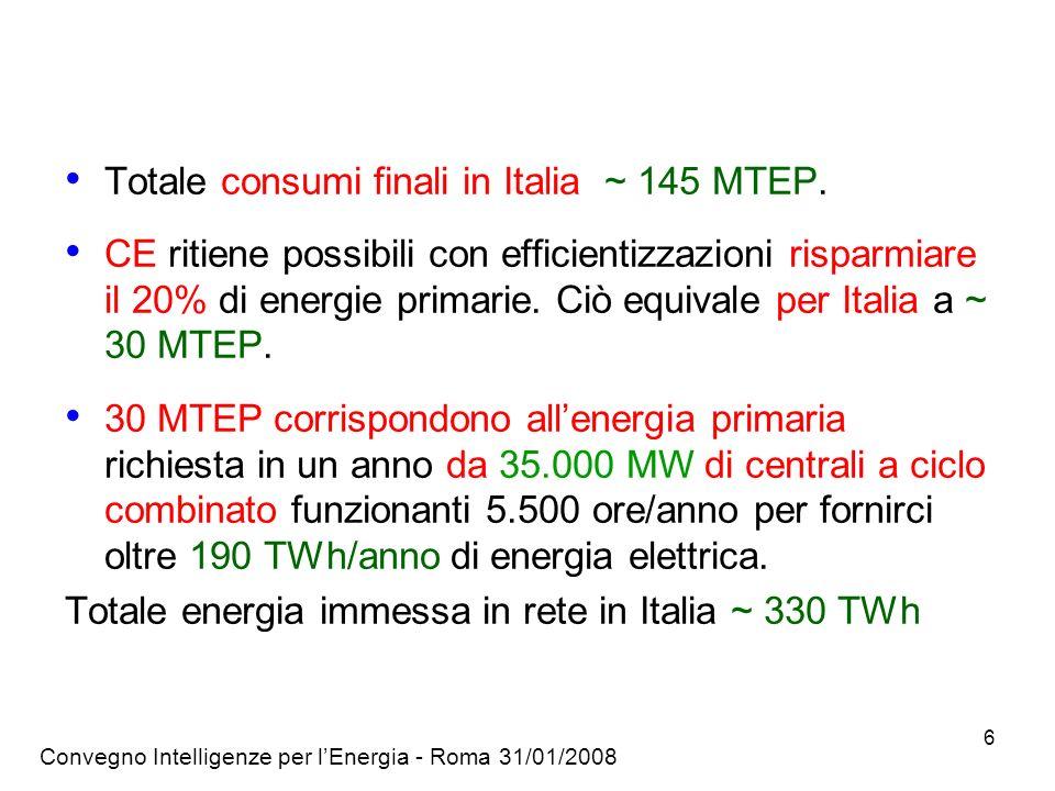 Convegno Intelligenze per lEnergia - Roma 31/01/2008 6 Totale consumi finali in Italia ~ 145 MTEP.