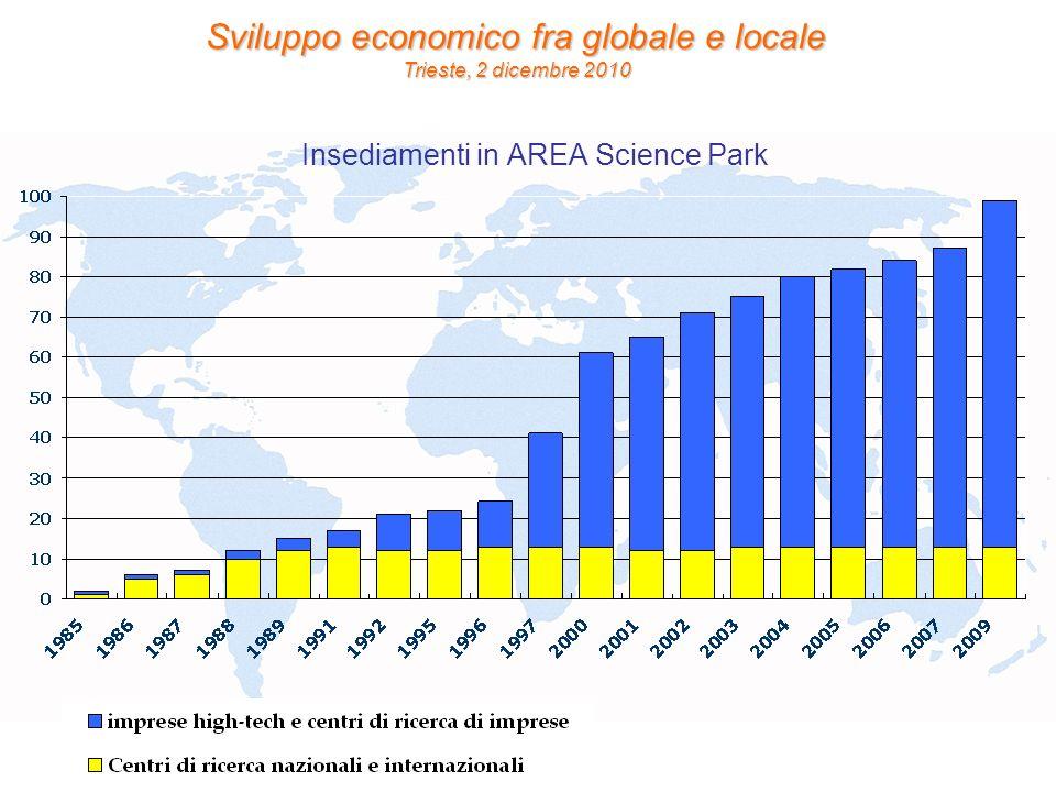 Sviluppo economico fra globale e locale Trieste, 2 dicembre 2010 Insediamenti in AREA Science Park