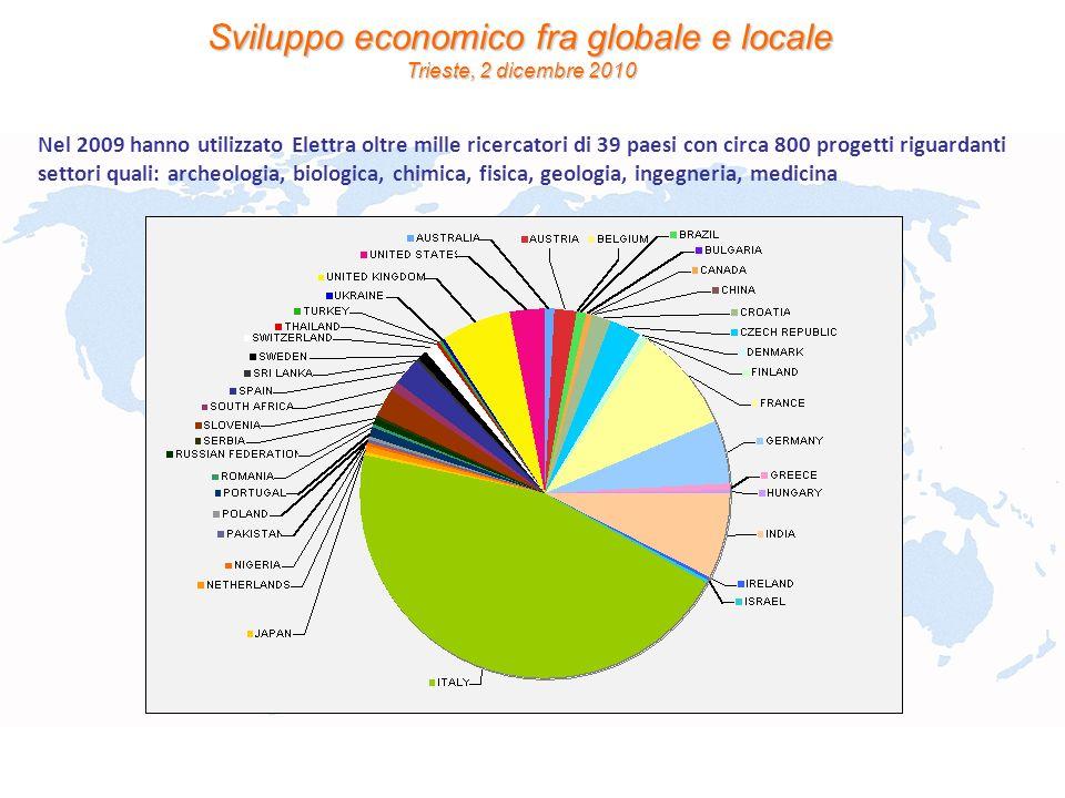 Sviluppo economico fra globale e locale Trieste, 2 dicembre 2010 Nel 2009 hanno utilizzato Elettra oltre mille ricercatori di 39 paesi con circa 800 p
