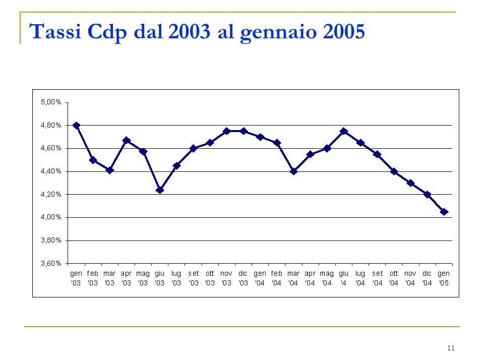 11 Tassi Cdp dal 2003 al gennaio 2005