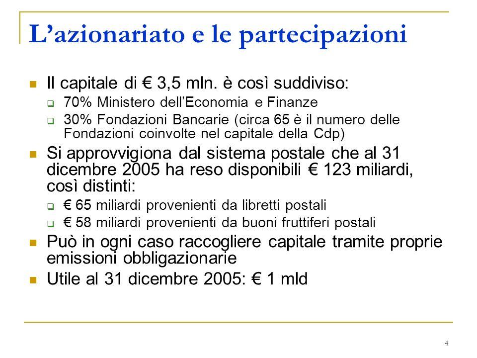4 Lazionariato e le partecipazioni Il capitale di 3,5 mln. è così suddiviso: 70% Ministero dellEconomia e Finanze 30% Fondazioni Bancarie (circa 65 è