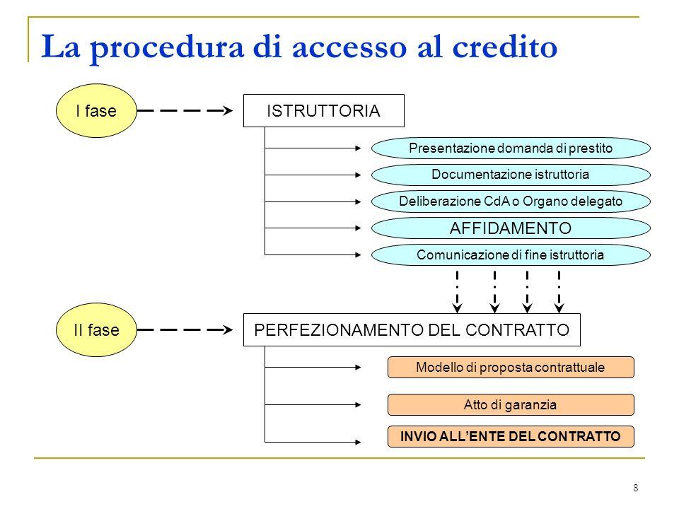 8 La procedura di accesso al credito I fase ISTRUTTORIA Presentazione domanda di prestito Documentazione istruttoria Deliberazione CdA o Organo delega