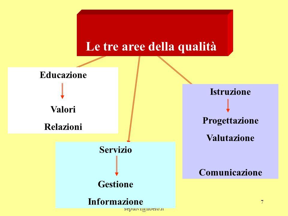 Sebastiano Pulvirenti sepulvi@libero.it 7 Le tre aree della qualità Educazione Valori Relazioni Servizio Gestione Informazione Istruzione Progettazion