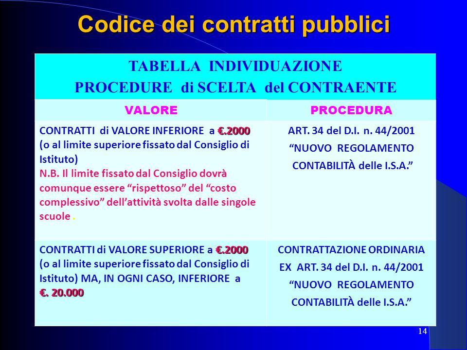TABELLA INDIVIDUAZIONE PROCEDURE di SCELTA del CONTRAENTE VALOREPROCEDURA.2000 CONTRATTI di VALORE INFERIORE a.2000 (o al limite superiore fissato dal