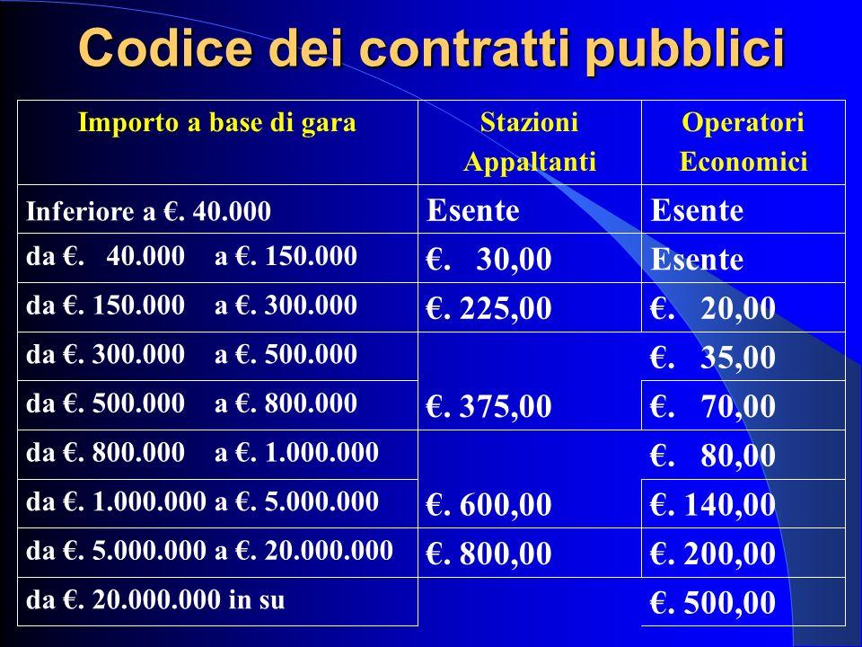Importo a base di garaStazioni Appaltanti Operatori Economici Inferiore a. 40.000 Esente da. 40.000 a. 150.000. 30,00Esente da. 150.000 a. 300.000. 22