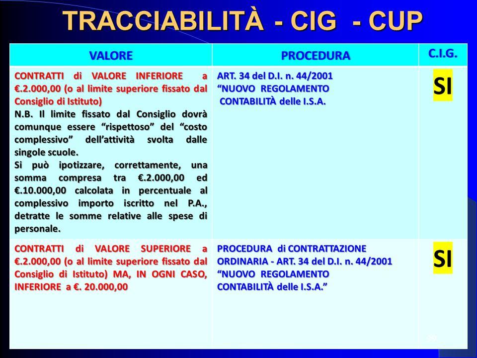 99 TRACCIABILITÀ - CIG - CUP