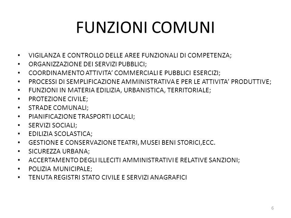 FUNZIONI DELLE PROVINCE:ART.3 ATTO CAMERA N.3118 NORMAZIONE SULLORGANIZZAZIONE E SULLO SVOLGIMENTO DELLE FUNZIONI; PIANIFICAZIONE E PROGRAMMAZIONE DELLE FUNZIONI; ORGANIZZAZIONE GENERALE DELLAMMINISTRAZIONE E GESTIONE DEL PERSONALE; GESTIONE FINANZIARIA E CONTABILE; CONTROLLO INTERNO; ORGANIZZAZIONE DEI SERVIZI PUBBLICI DI INTERESSE SOVRACOMUNALE; VIGILANZA E CONTROLLO SULLE AREE FUNZIONALI DI COMPETENZA; POLIZIA LOCALE; ASSISTENZA TECNICO-AMMINISTRATIVA AI COMUNI E ALLE FORME ASSOCIATE; PIANIFICAZIONE TERRITORIALE PROVINCIALE DI COORDINAMENTO; INTERVENTI DIFESA DEL SUOLO; PROTEZIONE CIVILE; PREVENZIONE INCIDENTI CONNESSI ATTIVITA INDUSTRIALI; PIANI DI RISANAMENTO AREE AD ELEVATO RISCHIO AMBIENTALE; TUTELA E VALORIZZAZIONE DELLAMBIENTE (CONTROLLI SCARICHI ACQUE REFLUE;EMISSIONI ATMOSFERICHEED ELETTROMAGNETICHE,SMALTIMENTO RIFIUTI, 7