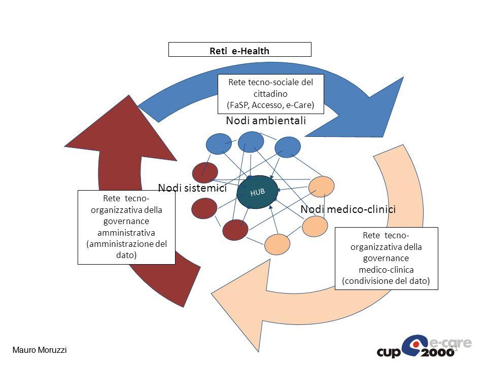 Mauro Moruzzi Reti e-Health HUB Rete tecno-sociale del cittadino (FaSP, Accesso, e-Care) Rete tecno- organizzativa della governance amministrativa (am