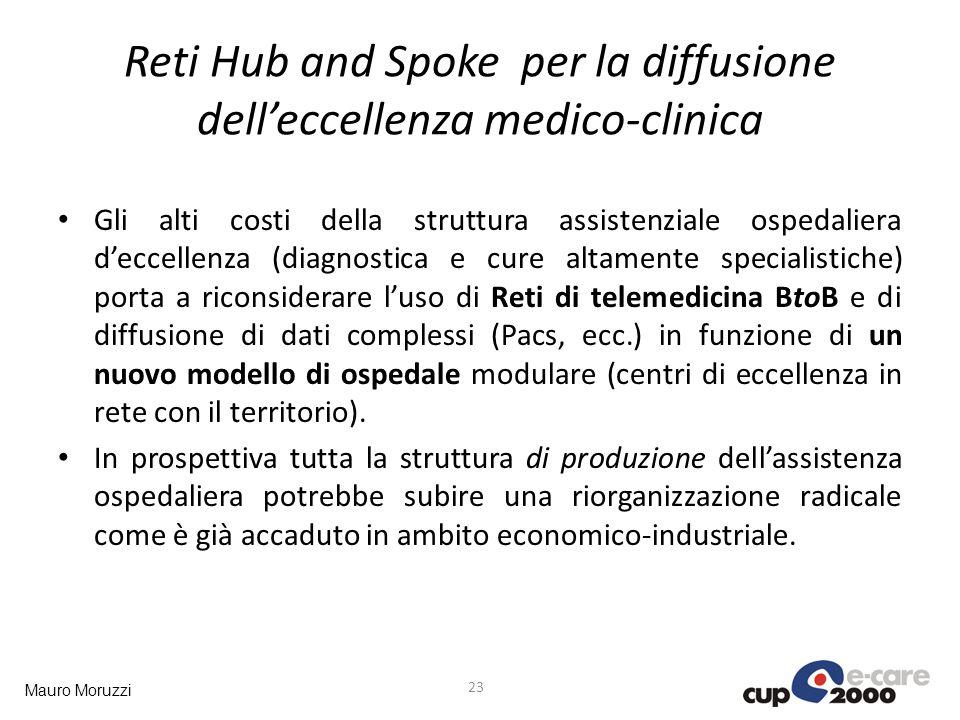 Mauro Moruzzi Reti Hub and Spoke per la diffusione delleccellenza medico-clinica Gli alti costi della struttura assistenziale ospedaliera deccellenza