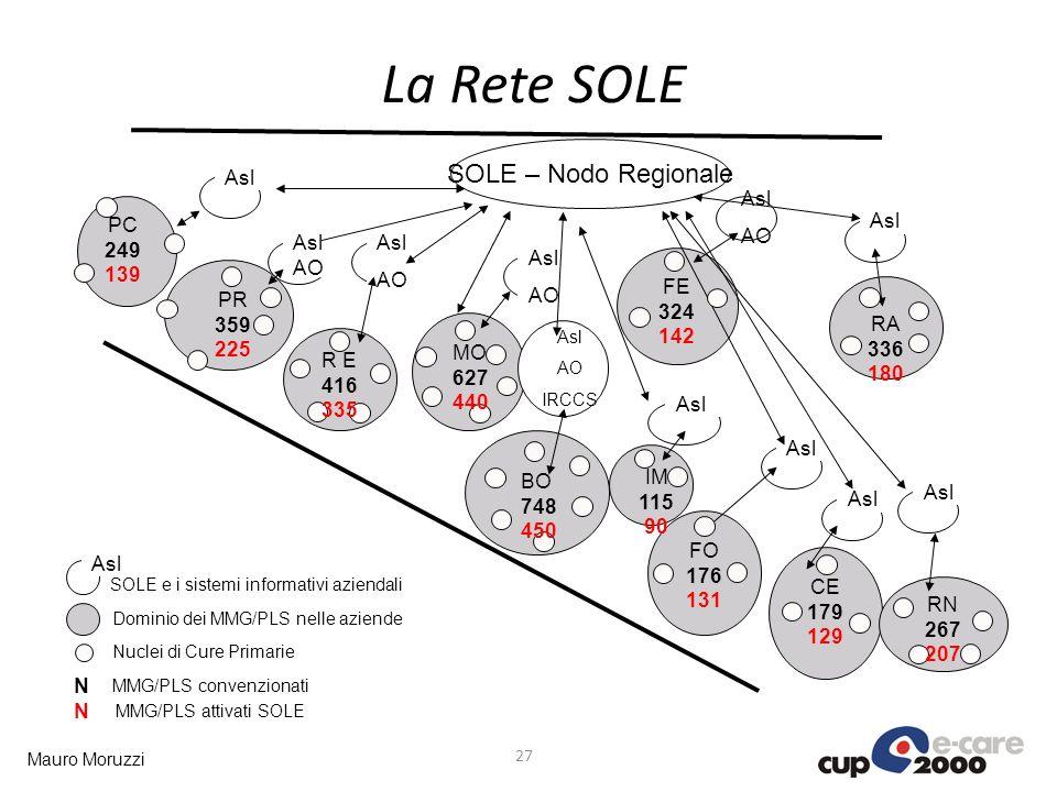 Mauro Moruzzi La Rete SOLE 27 N N MMG/PLS convenzionati MMG/PLS attivati SOLE
