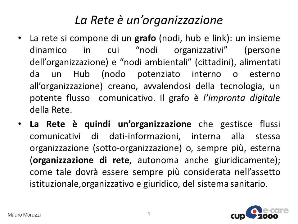 Mauro Moruzzi La Rete è unorganizzazione La rete si compone di un grafo (nodi, hub e link): un insieme dinamico in cui nodi organizzativi (persone del