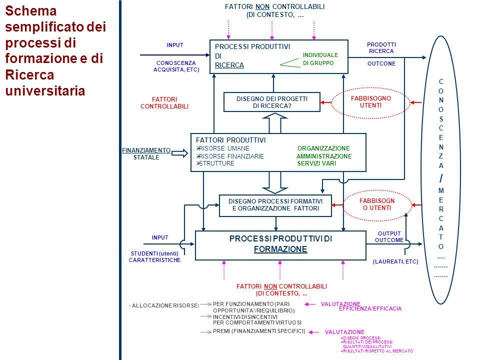 Schema semplificato dei processi di formazione e di Ricerca universitaria FATTORI NON CONTROLLABILI (DI CONTESTO,... PROCESSI PRODUTTIVI DI RICERCA IN