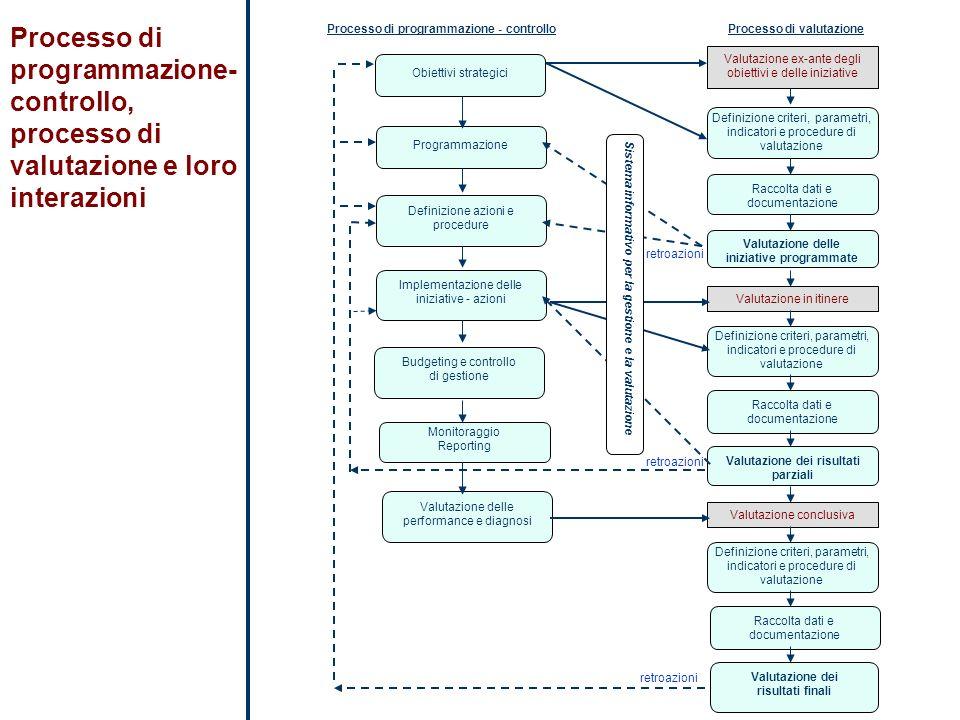 Obiettivi strategici Definizione azioni e procedure Programmazione Implementazione delle iniziative - azioni Budgeting e controllo di gestione Monitor