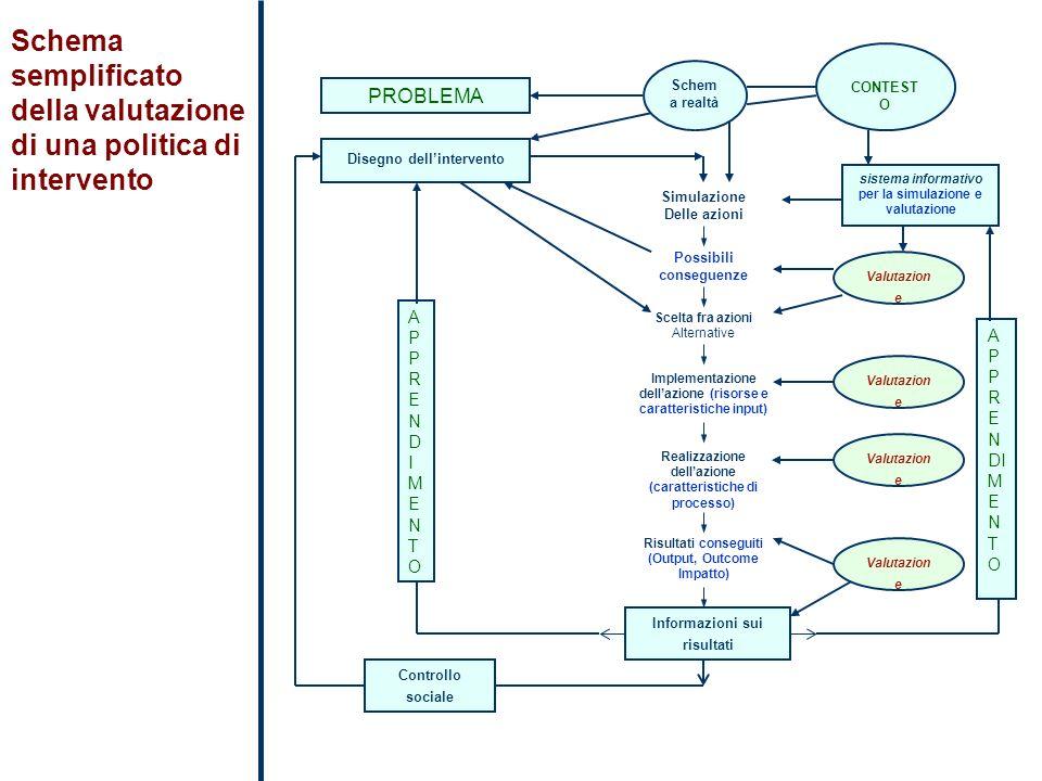 Schema semplificato della valutazione di una politica di intervento Schem a realtà CONTEST O PROBLEMA Disegno dellintervento APPRENDIMENTOAPPRENDIMENT