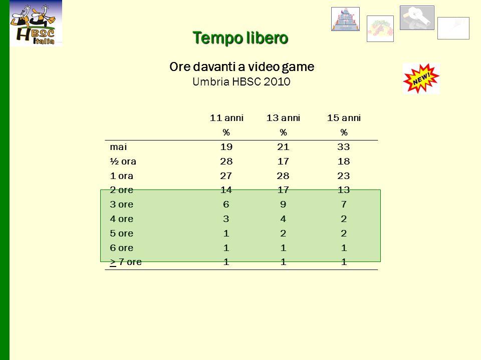11 anni13 anni15 anni %% mai192133 ½ ora281718 1 ora272823 2 ore141713 3 ore697 4 ore342 5 ore122 6 ore111 > 7 ore111 Ore davanti a video game Umbria