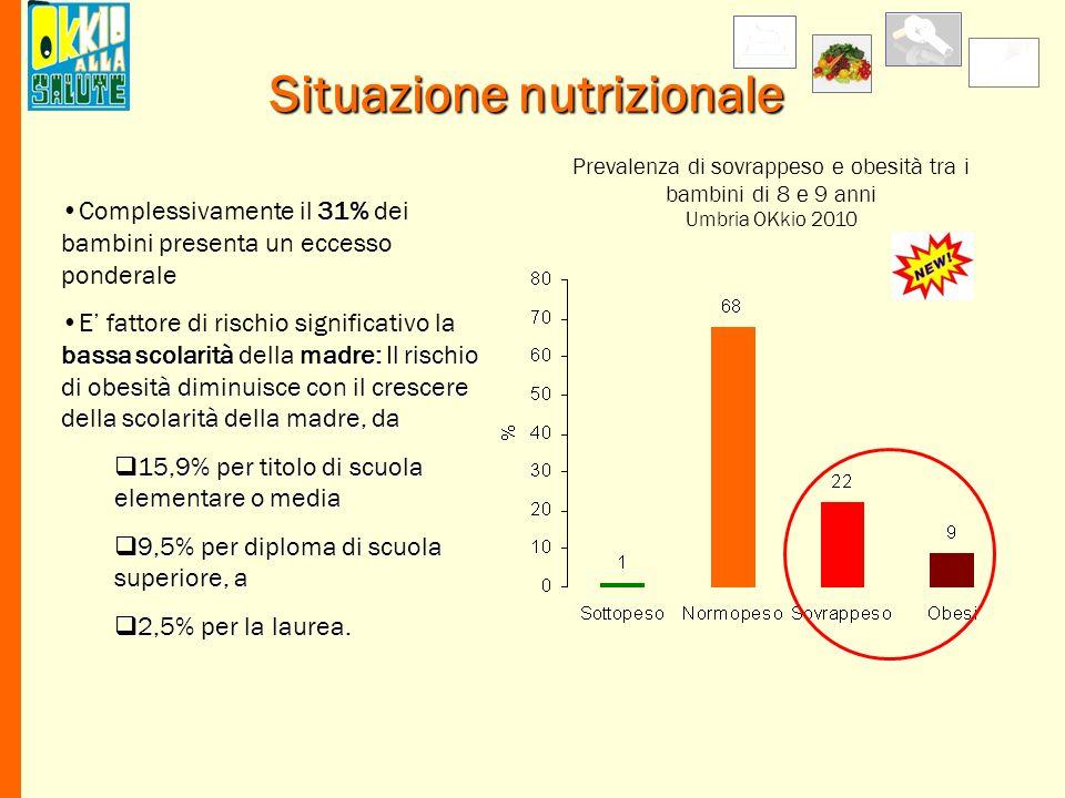 Situazione nutrizionale Prevalenza di sovrappeso e obesità tra i bambini di 8 e 9 anni Umbria OKkio 2010 31%Complessivamente il 31% dei bambini presen