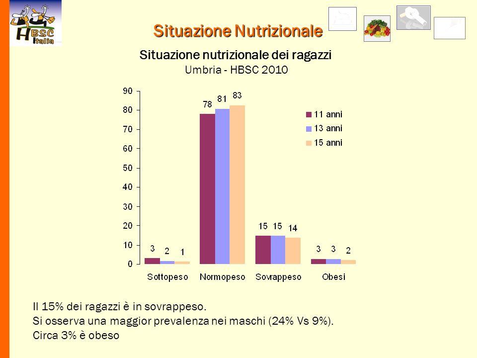 Situazione Nutrizionale Il 15% dei ragazzi è in sovrappeso. Si osserva una maggior prevalenza nei maschi (24% Vs 9%). Circa 3% è obeso Situazione nutr