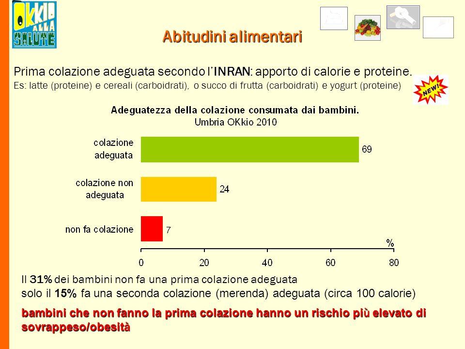 Abitudini alimentari Il 31% dei bambini non fa una prima colazione adeguata solo il 15% fa una seconda colazione (merenda) adeguata (circa 100 calorie